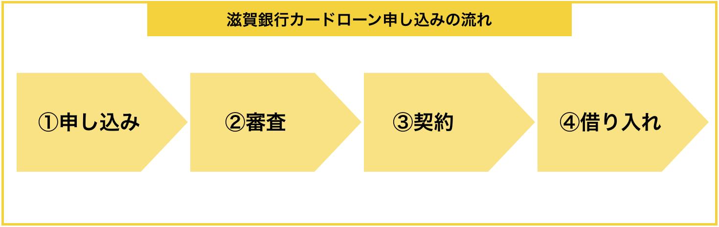 『滋賀銀行カードローン』の申し込みから借入までの流れ