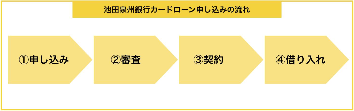 「池田泉州銀行カードローン」の申し込みから借入までの流れ