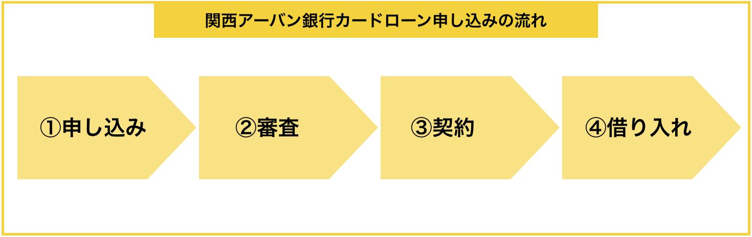 『関西アーバン銀行カードローン』の申し込みから借入までの流れ