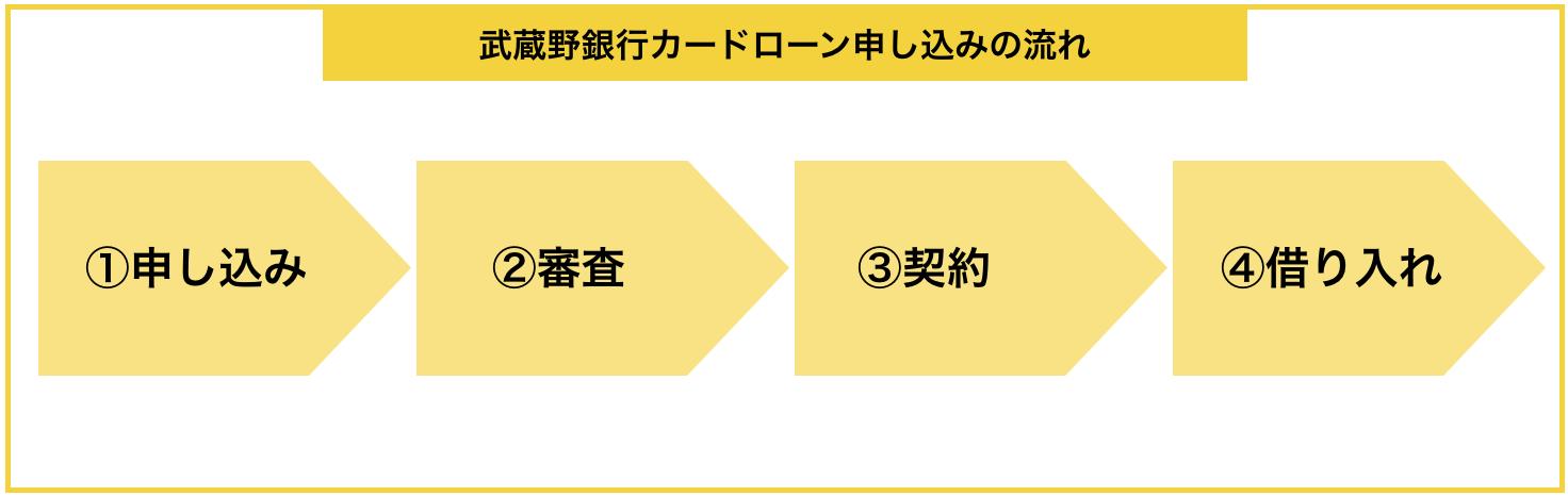 「武蔵野銀行カードローン」の申し込みから借入までの流れ