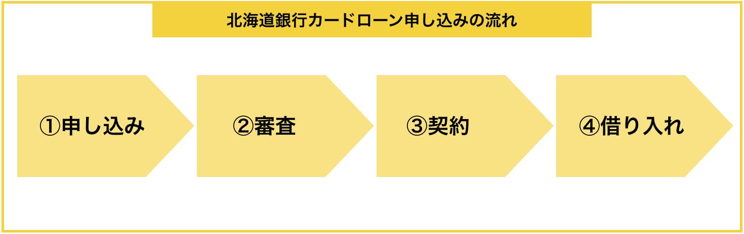 「北海道銀行カードローン」の申し込みから借入までの流れ