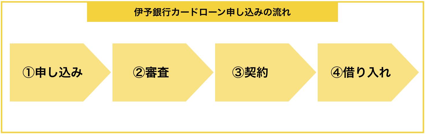 「伊予銀行カードローン」の申し込みから借入までの流れ