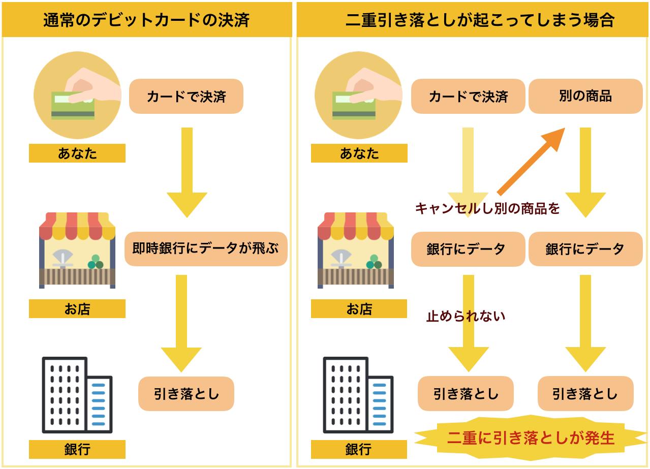 デビットカードの二重引き落としの説明図