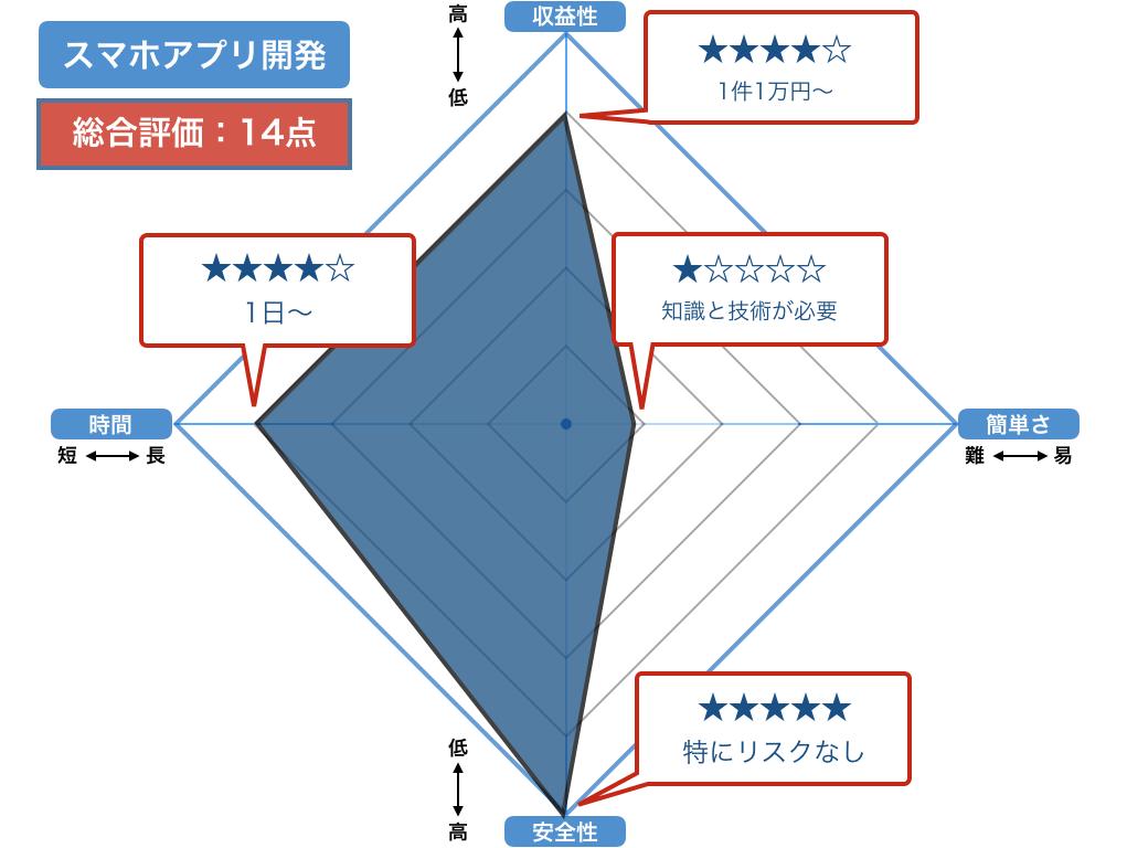 スマホアプリ開発のイメージ