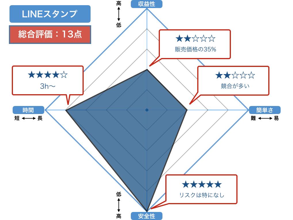 LINEスタンプの評価