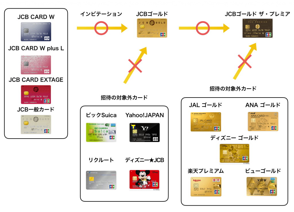 JCBが付いたクレジットカードのインビテーションの例