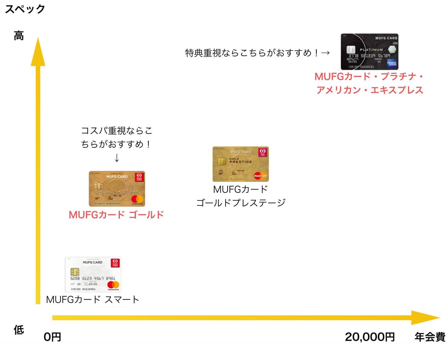 MUFGカードのスペックと年会費比較図