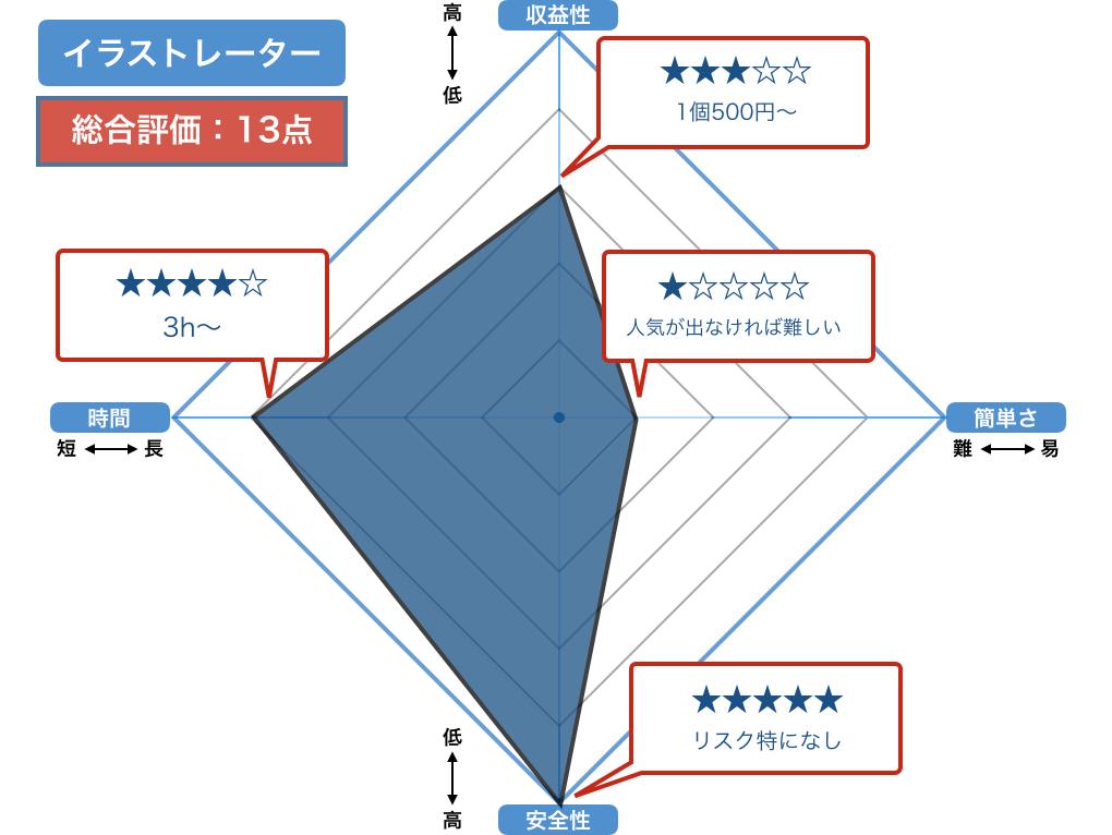 イラストACの評価