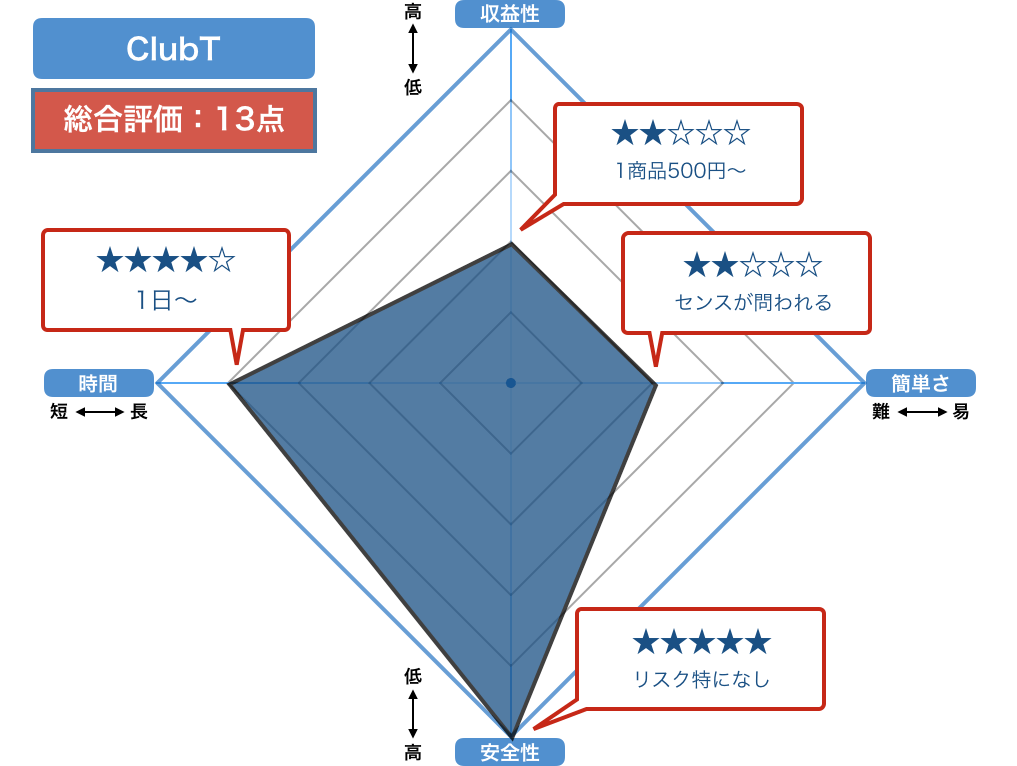 ClubTの評価