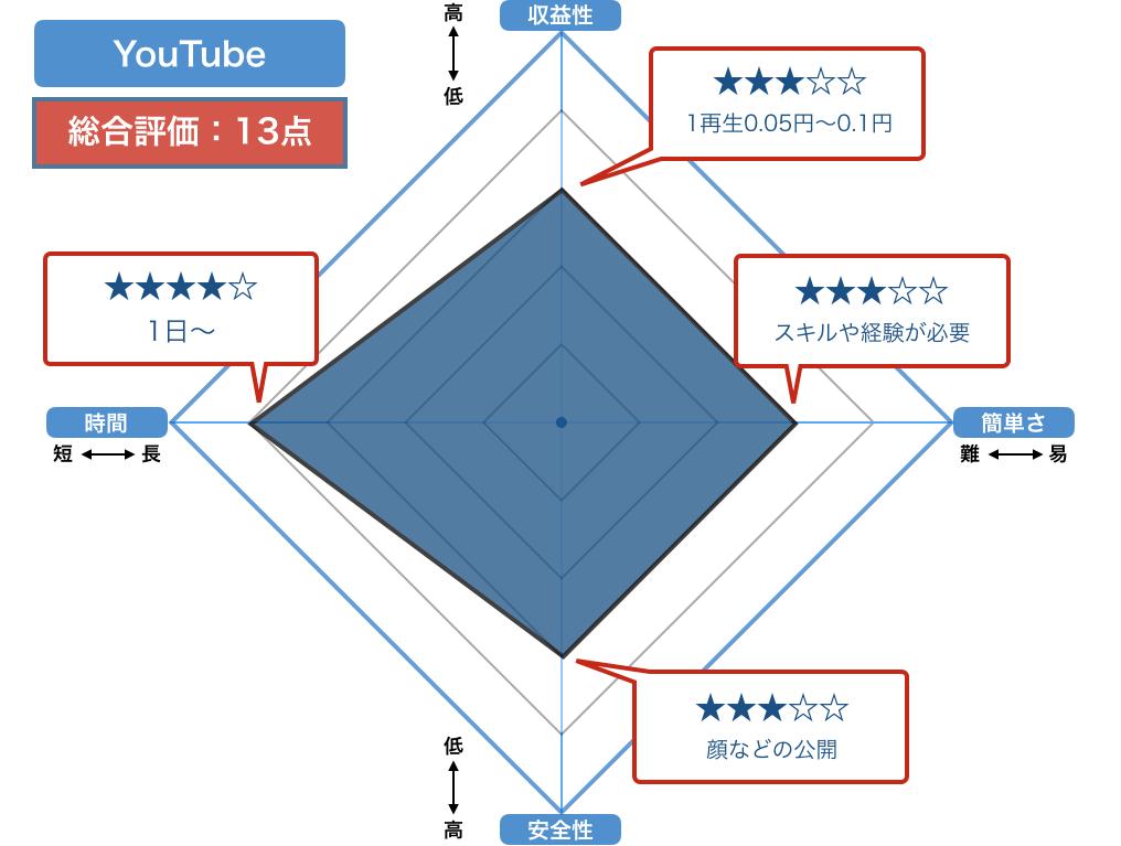 YouTubeの評価