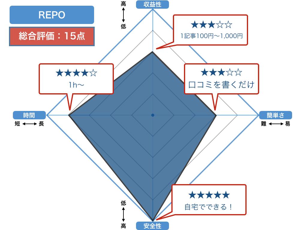 REPOの評価