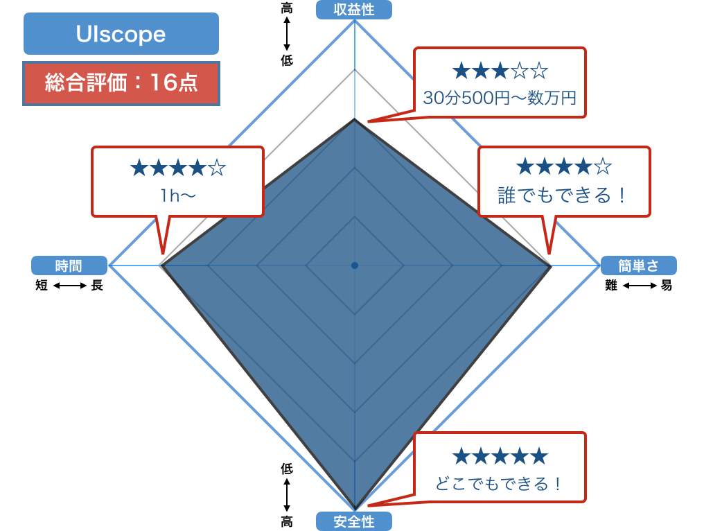 UIscopeの評価