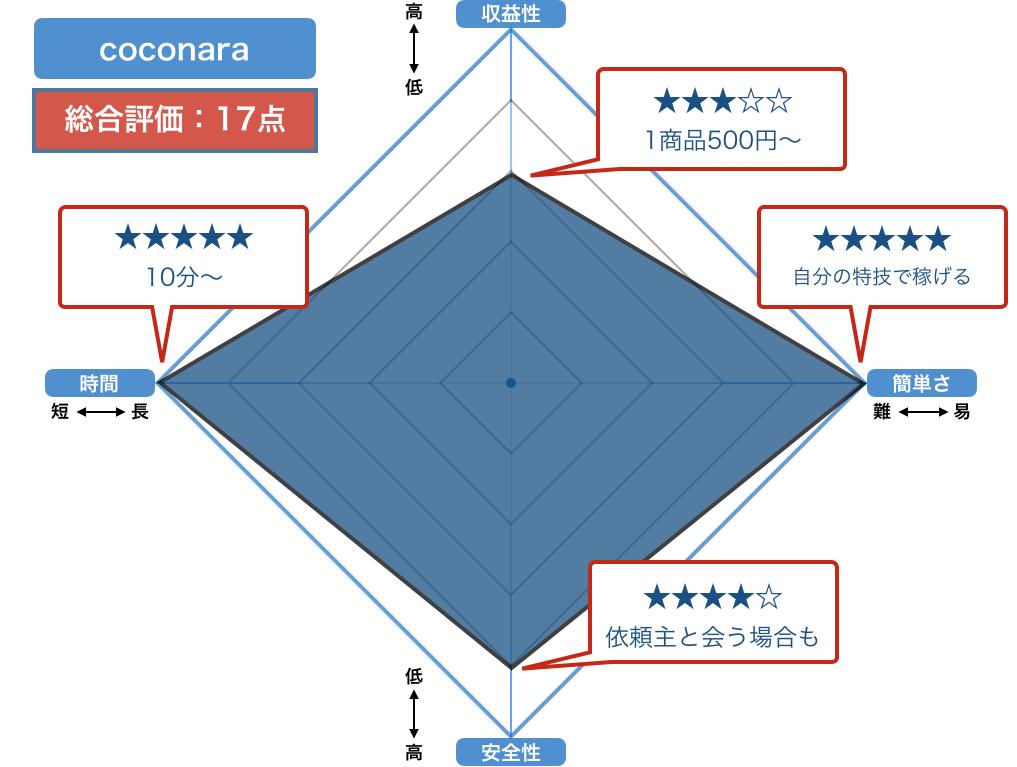 coconaraの評価