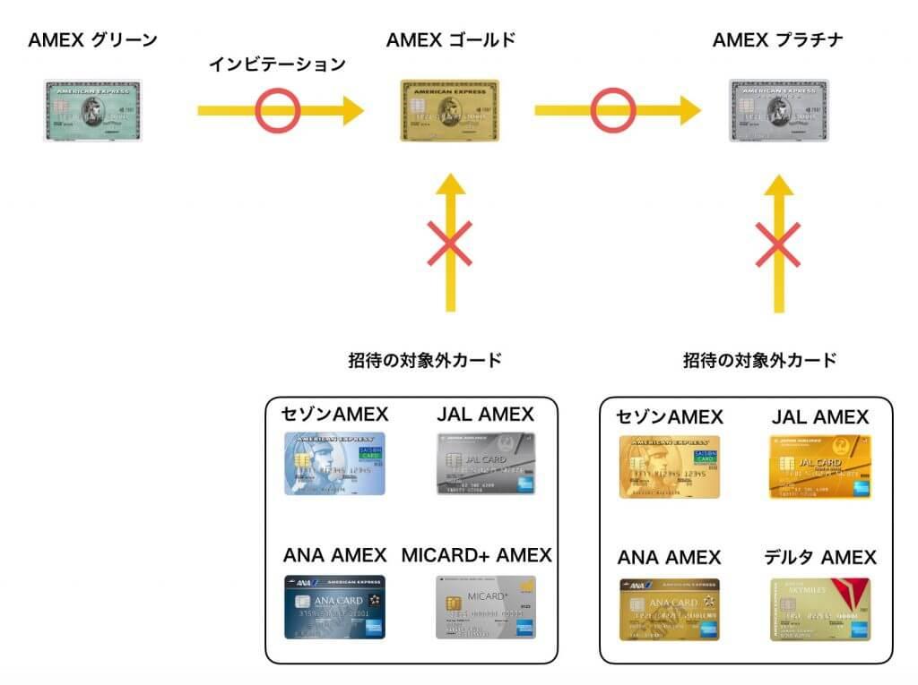 AMEXが付いたクレジットカードのインビテーションの例