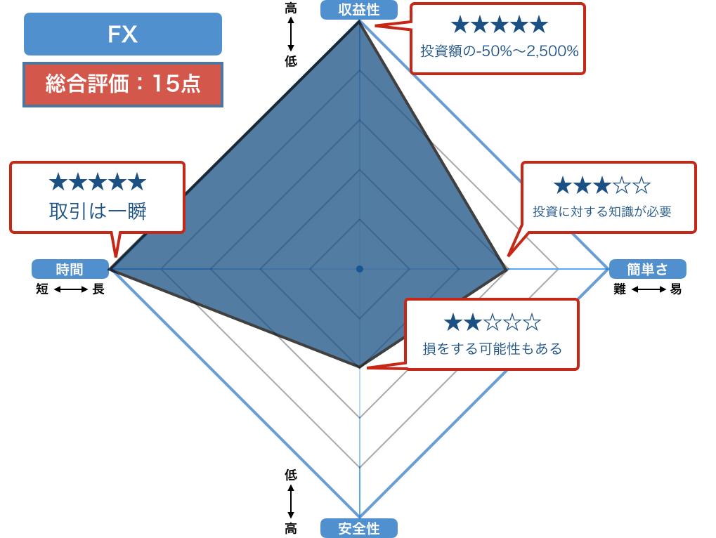 FXの評価