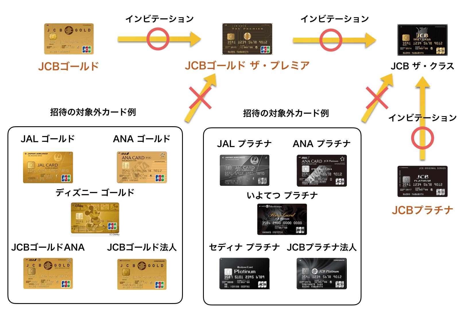 JCBゴールド招待の対象カード・対象外カード