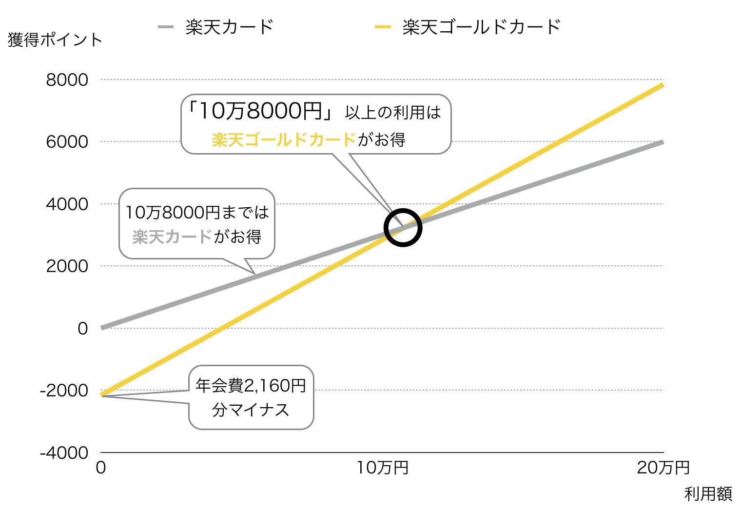 楽天ゴールドカード損益分岐点の解説図