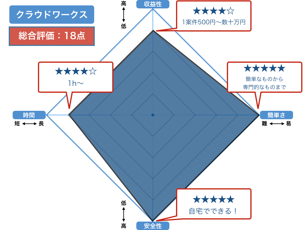 クラウドワークスの評価