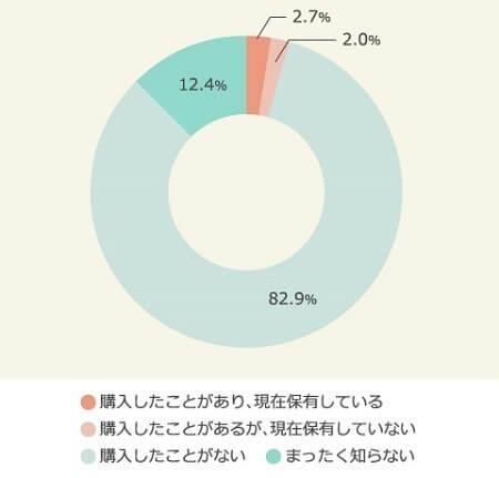 ビットコイン購入に関しての割合