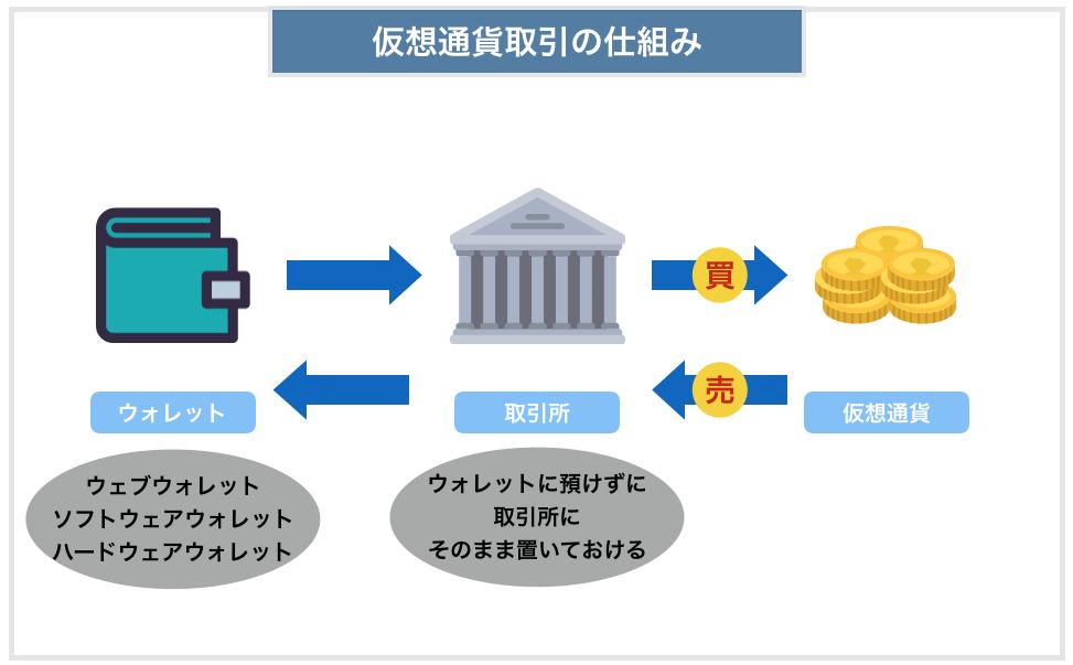 仮想通貨取引の仕組み
