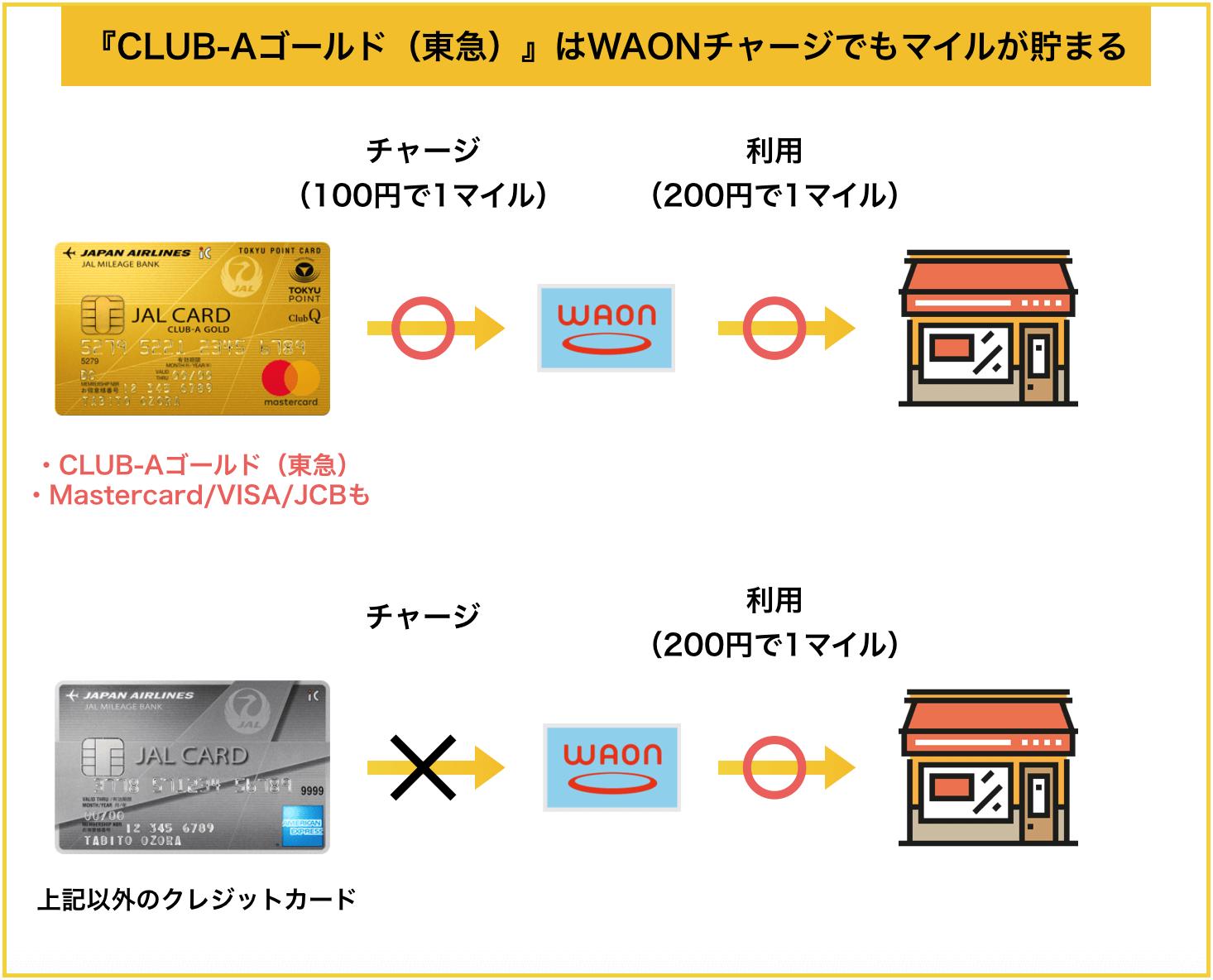 JALカード TOKYU POINT ClubQ CLUB-AゴールドカードはWAONチャージでもマイルが貯まる