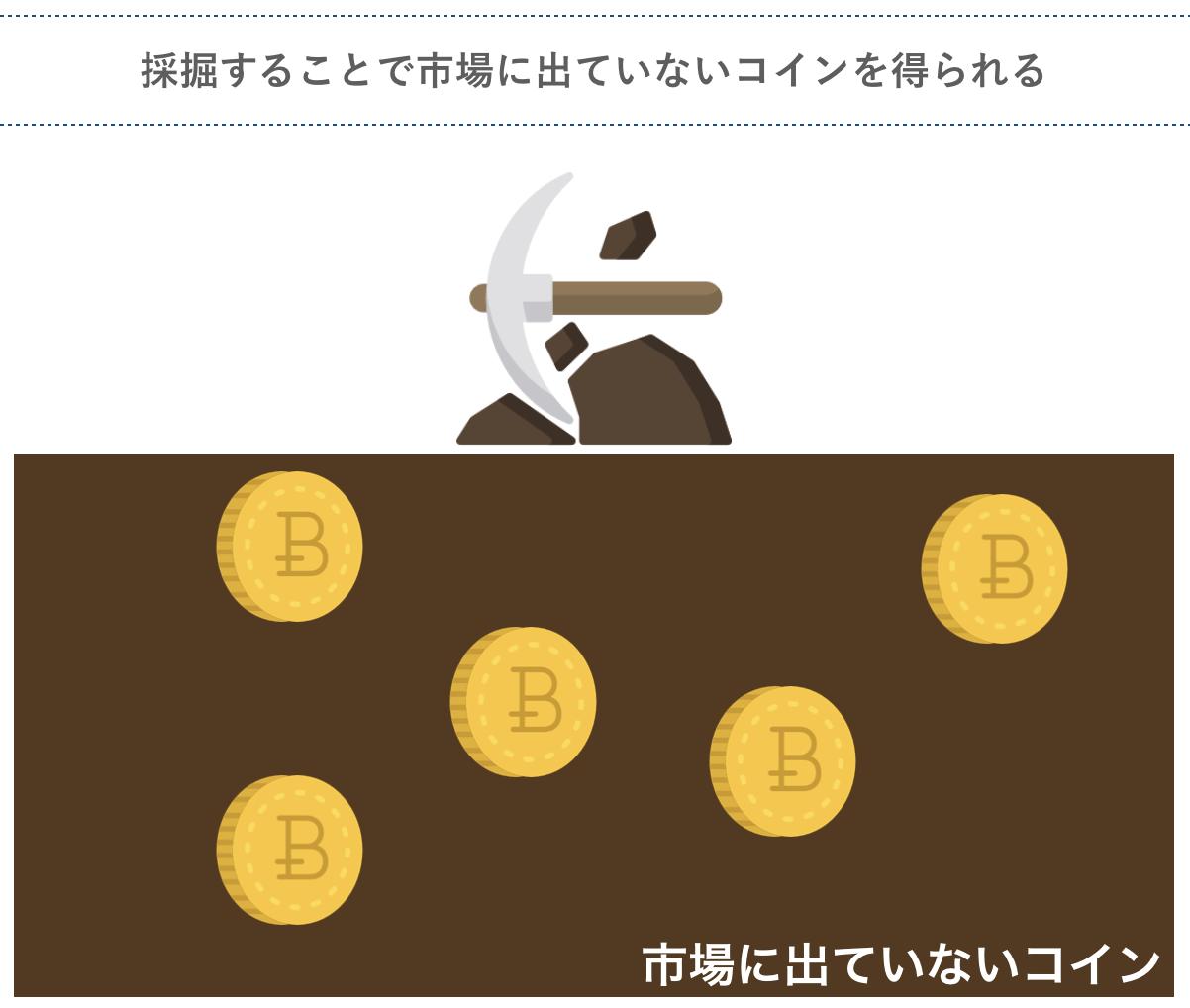 採掘することで市場に出ていないコインを得られる