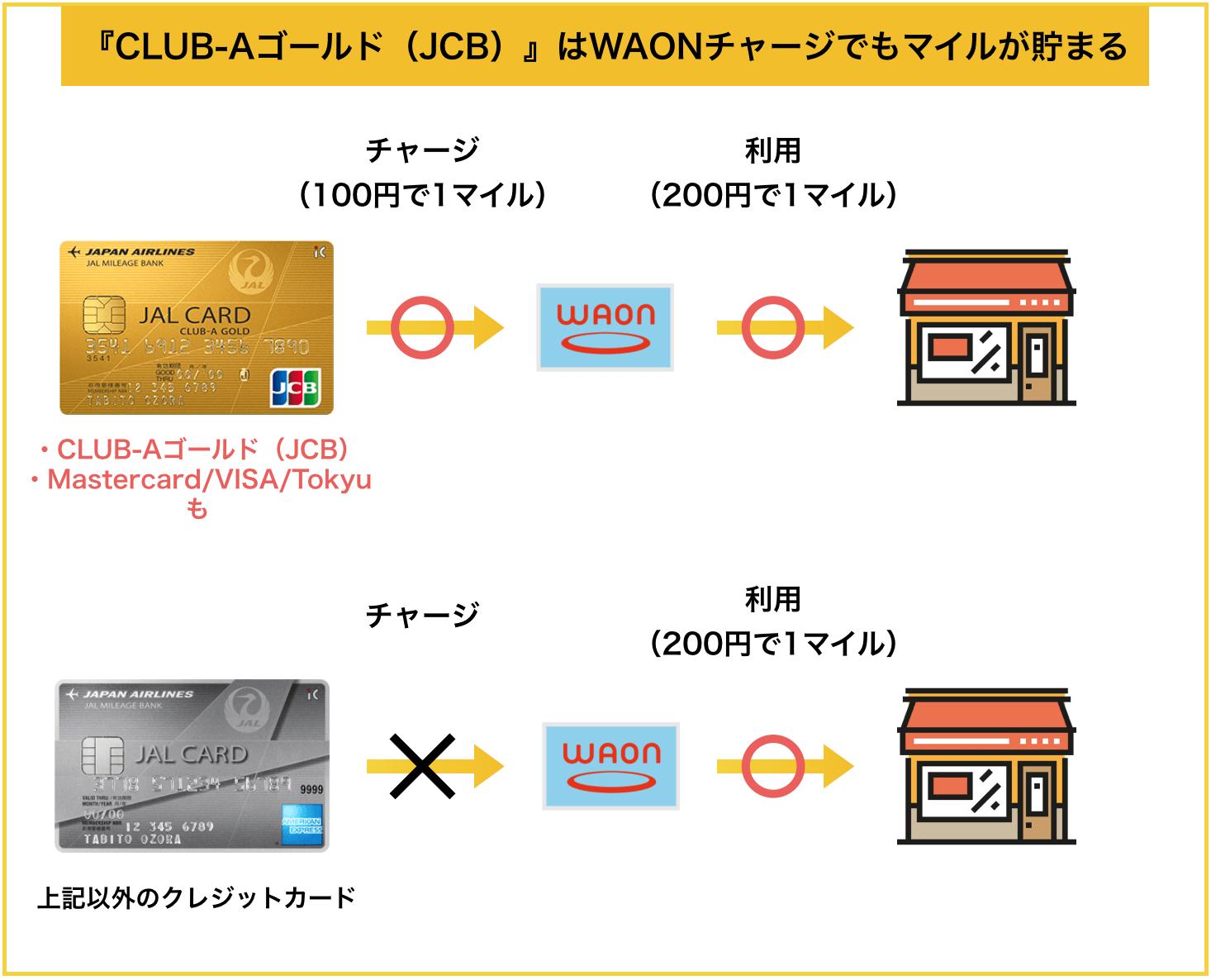 JALカード JCB CLUB-AゴールドカードはWAONチャージでもマイルが貯まる