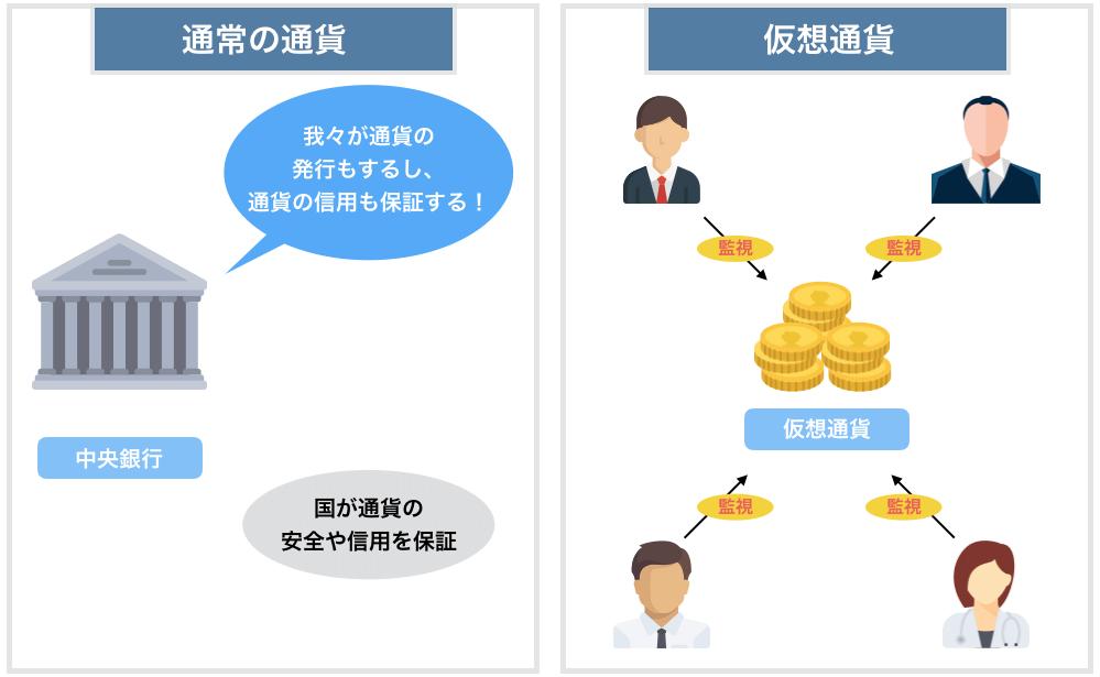 通常の通貨・仮想通貨