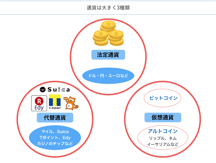 通貨は大きく3種類