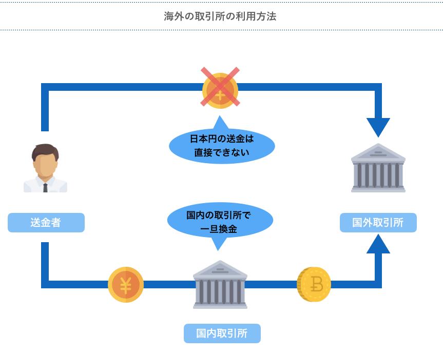 海外の取引所の利用方法