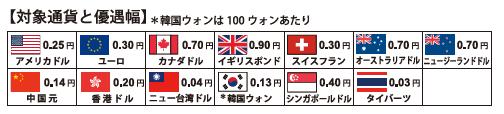 東京クレジットサービスで外貨購入レートの優遇