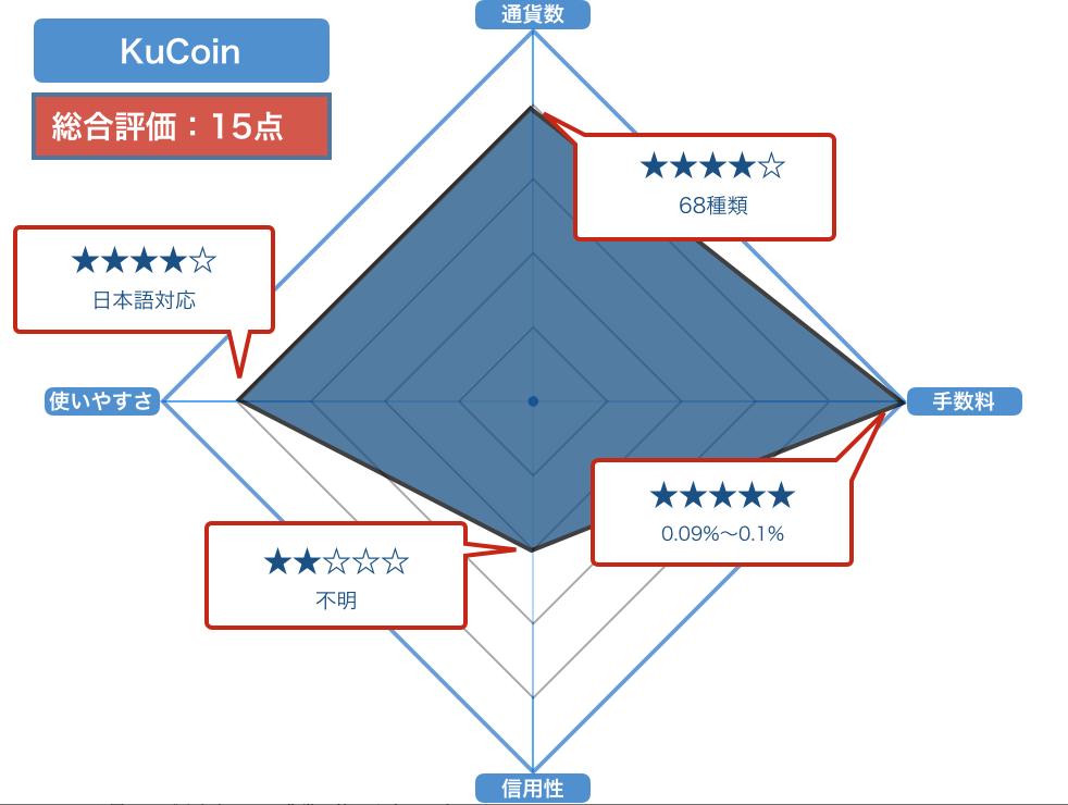 KuCoinの評価