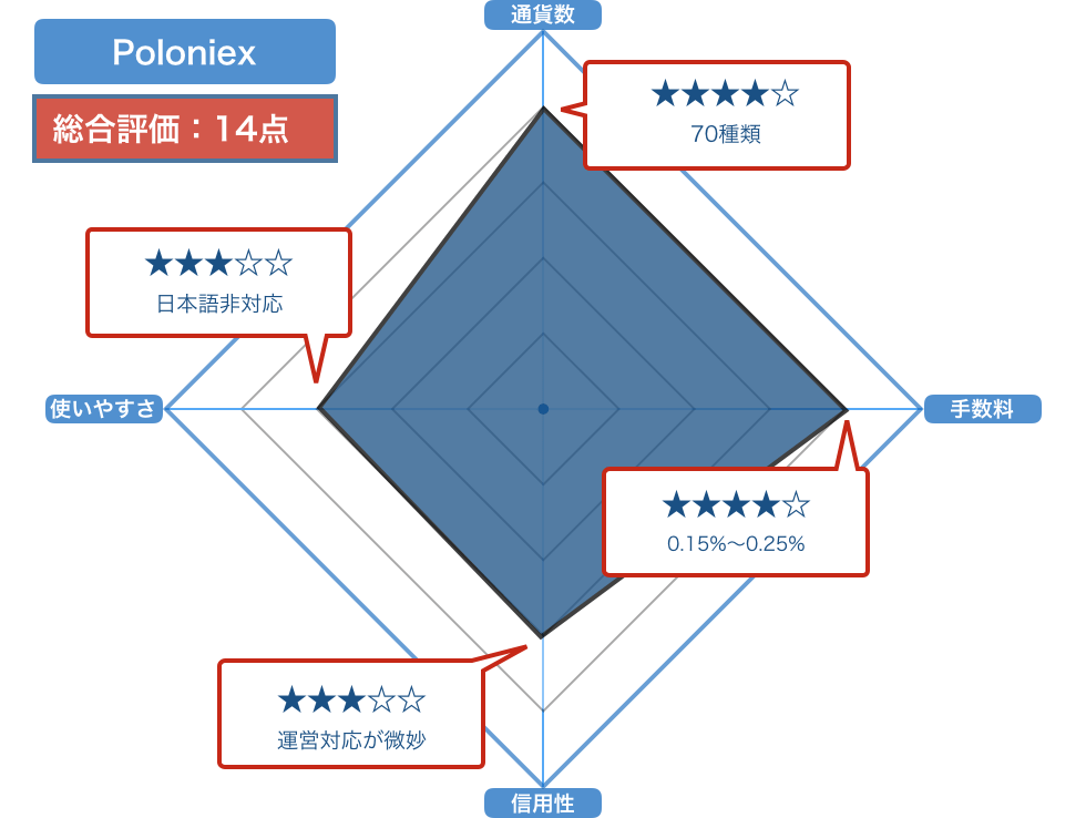 Poloniexの評価