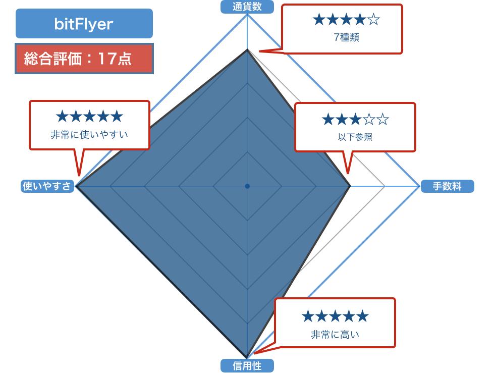 bitFlyer(ビットフライヤー)の評価