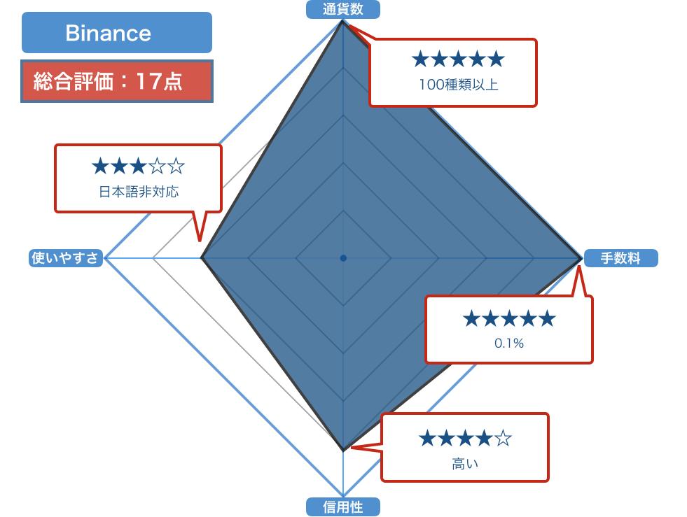 Binanceの評価