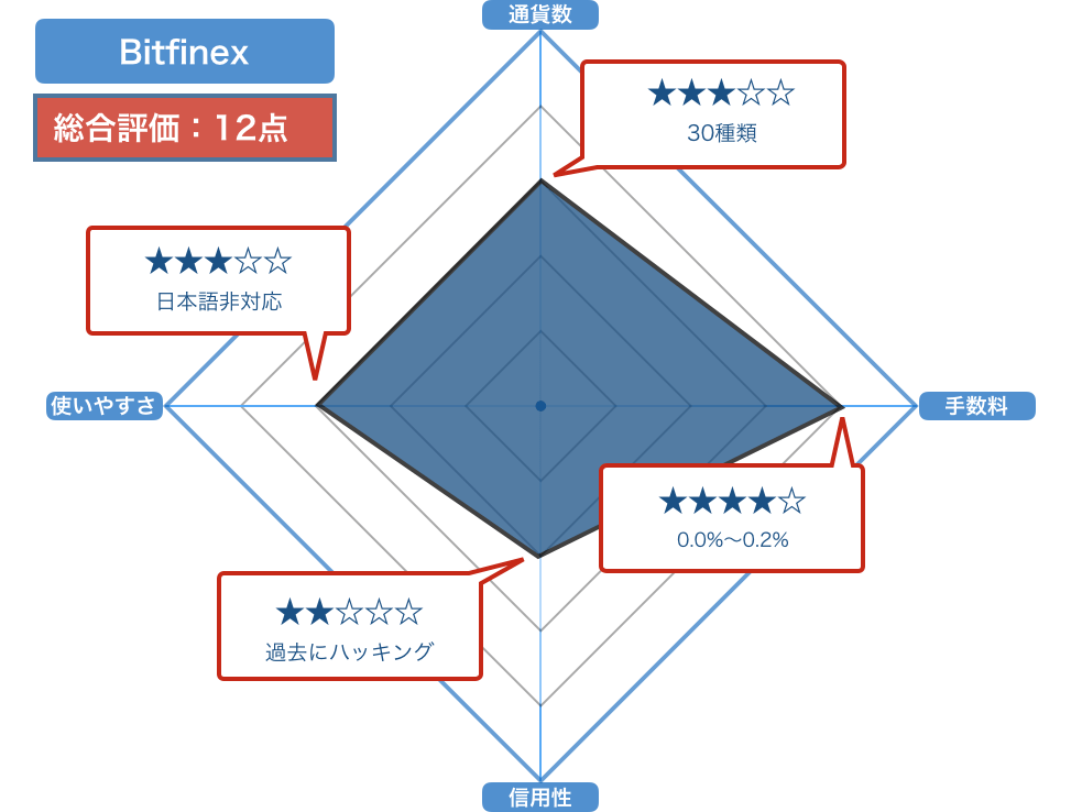 Bitfinexの評価