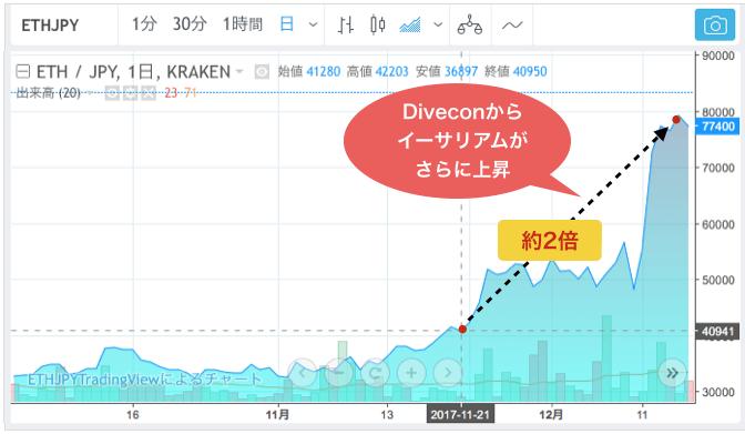 2017年11月:イーサリアム開発者カンファレンスDevcon開催して77,000円まで上昇