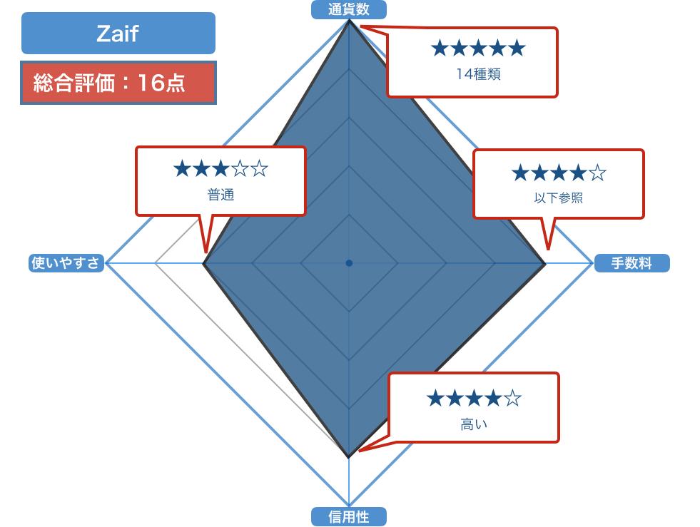 Zaifの評価