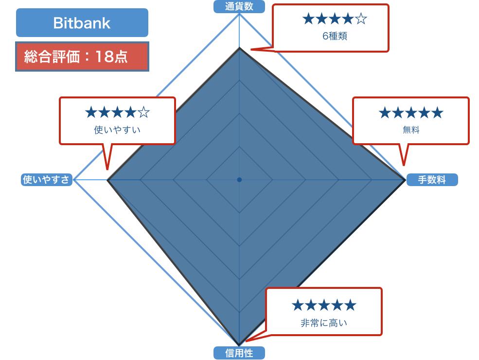 bitbank(ビットバンク)の評価