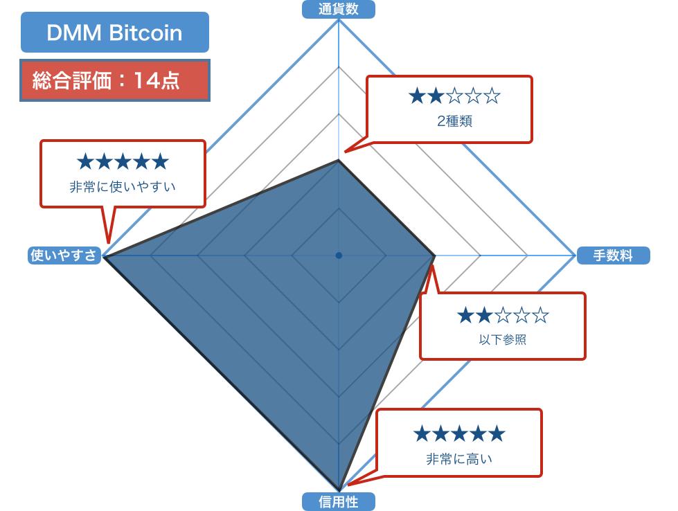 DMM Bitcoinの評価