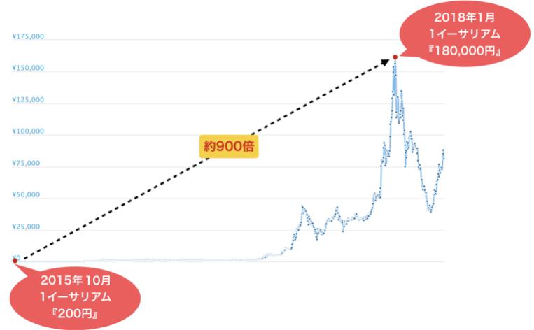 イーサリアムの価格はどのようにして上昇していったか
