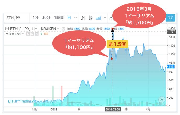 2016年3月:イーサリアムのアップデートにより1,700円まで上昇