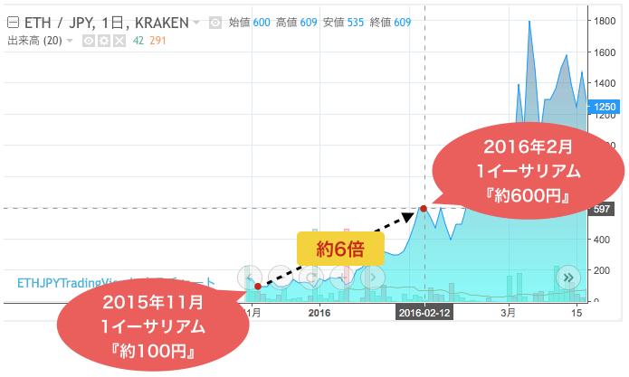 2015年11月:マイクロソフトがイーサリアムの技術導入を発表し600円まで上昇