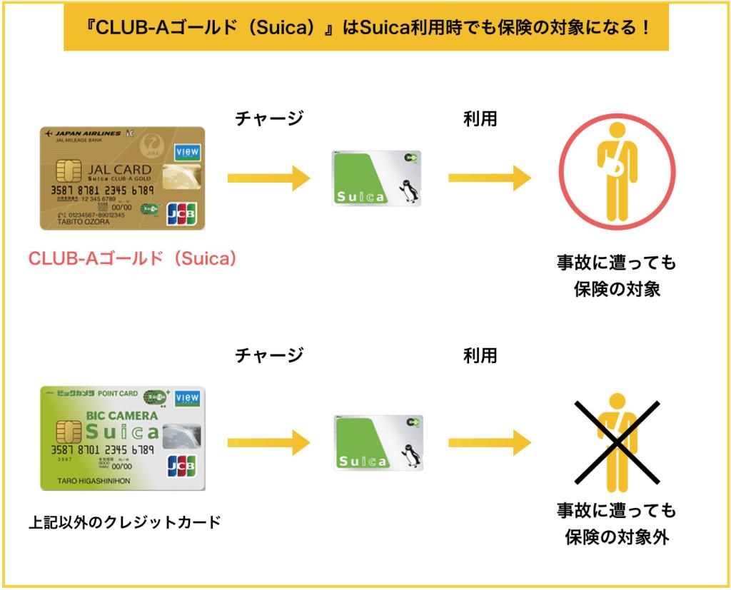 JALカードSuica CLUB-AゴールドカードはSuica利用時でも保険の対象