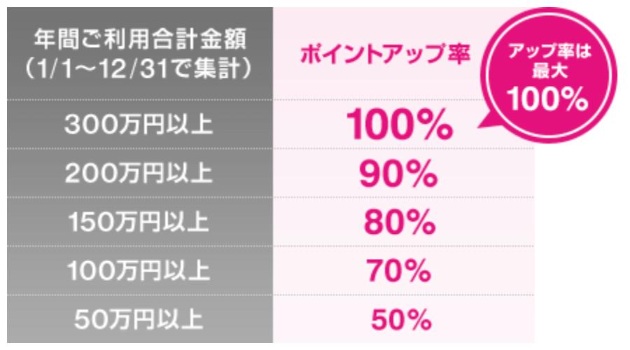ジャックスカードの『ラブリィ☆アップステージ』(2020年2月版)