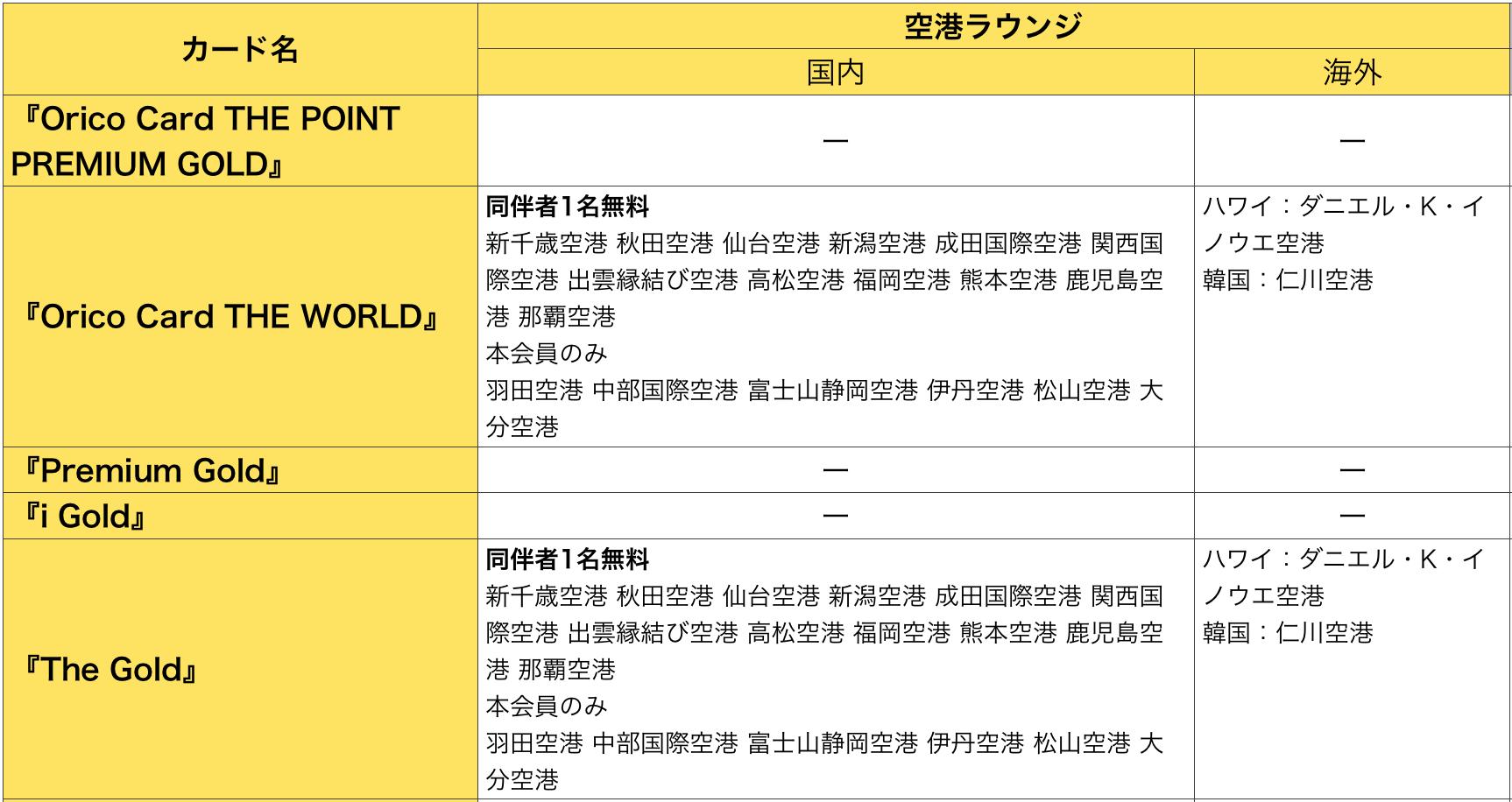 オリコ ゴールドカードで利用できる空港ラウンジ(2019年6月版)