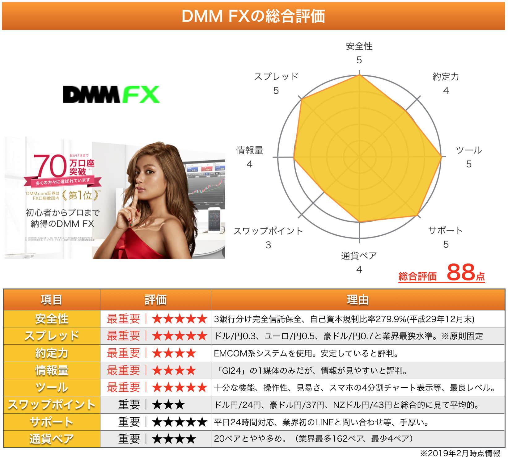 DMM FXの総合評価