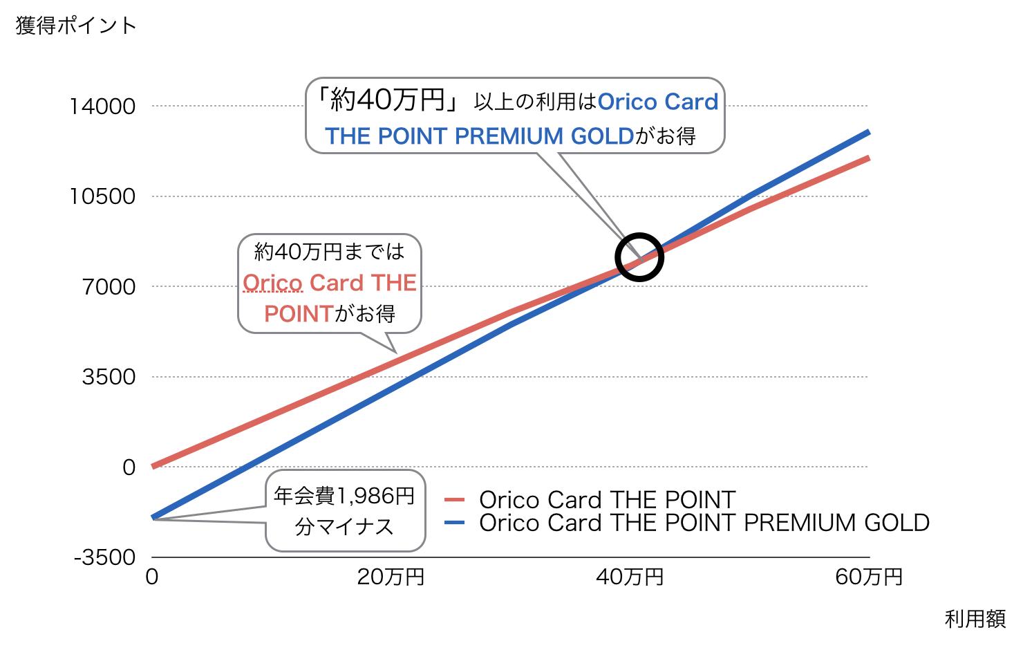 Orico Card THE POINT PREMIUM GOLDの損益分岐点(消費税10%)