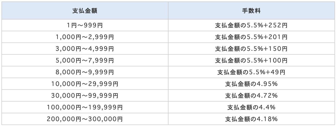 ちょコム送金の手数料(2020年版)