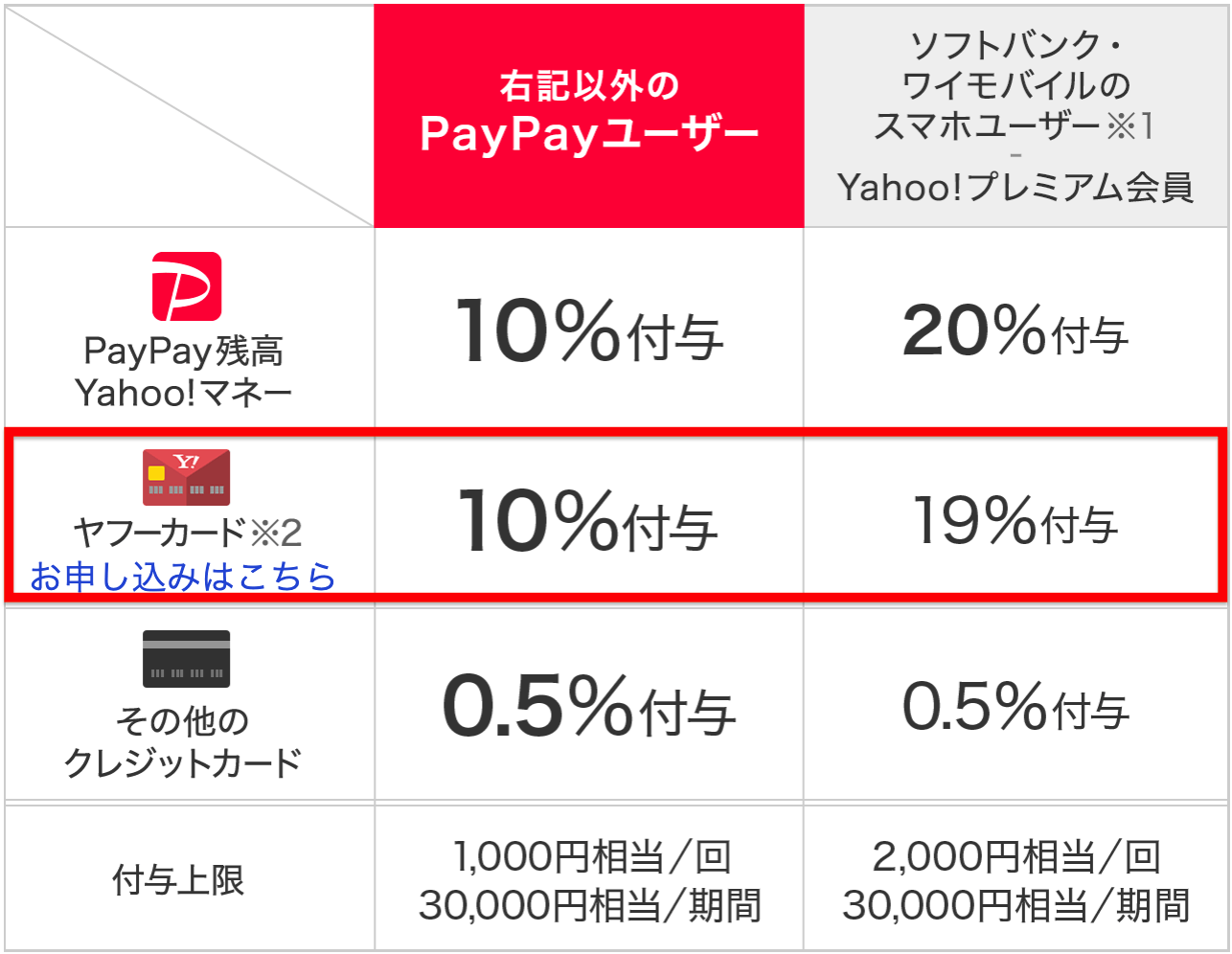 PayPayキャンペーン(2019年6月版)